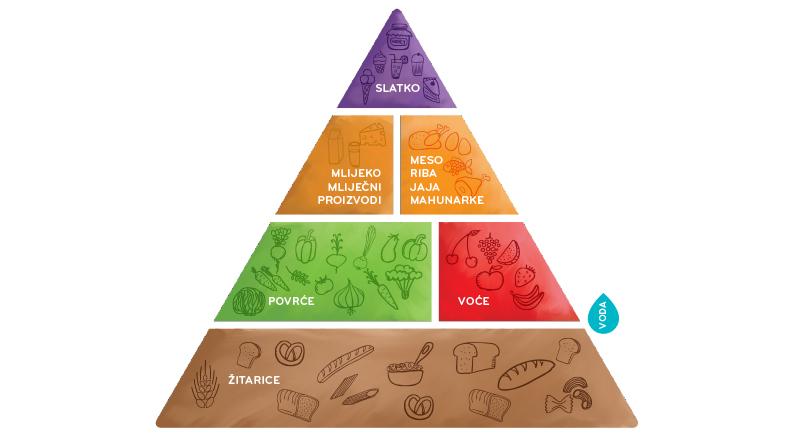 Piramida pravilne prehrane - Petica